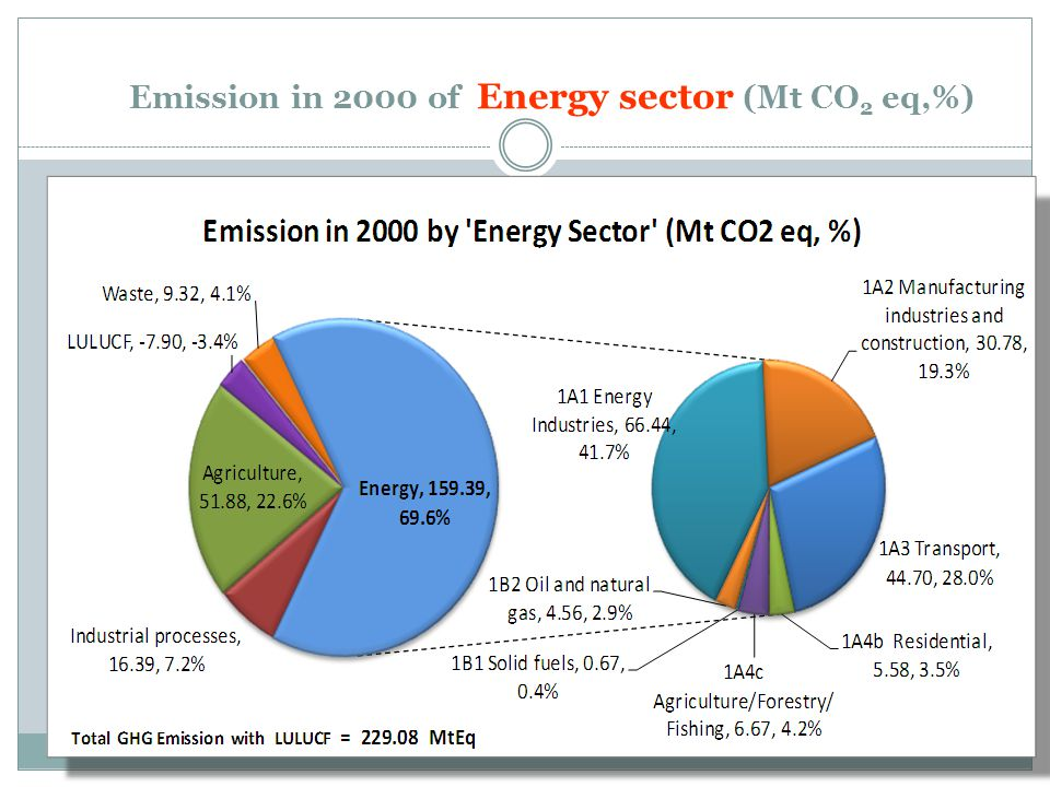 Emission in 2000 of Energy sector (Mt CO2 eq,%)