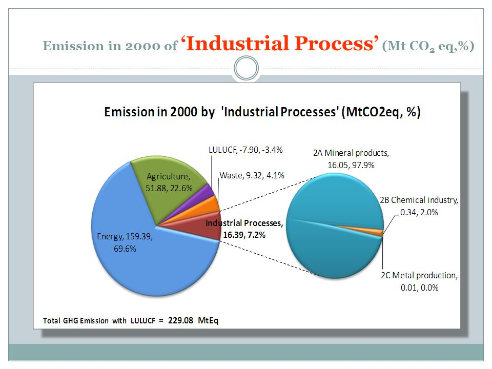 Emission in 2000 of 'Industrial Process' (Mt CO2 eq,%)