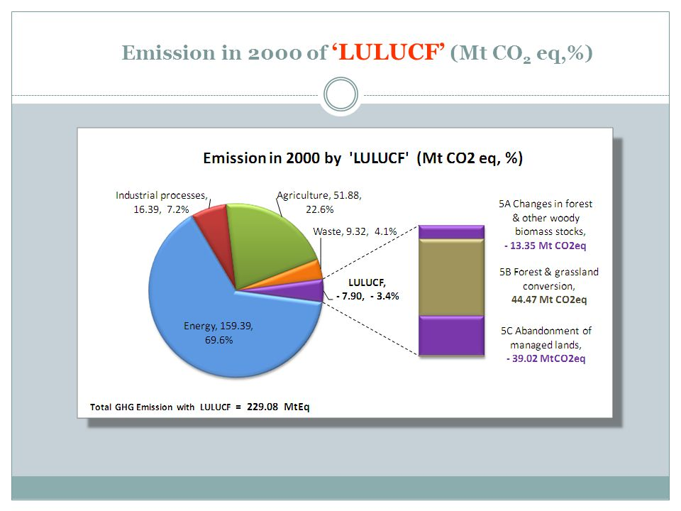 Emission in 2000 of 'LULUCF' (Mt CO2 eq,%)