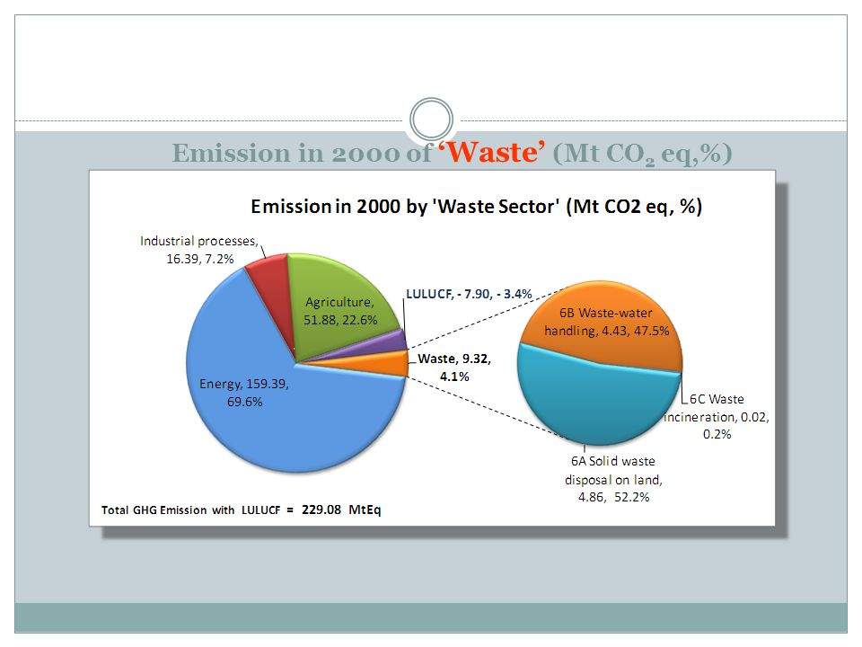 Emission in 2000 of 'Waste' (Mt CO2 eq,%)