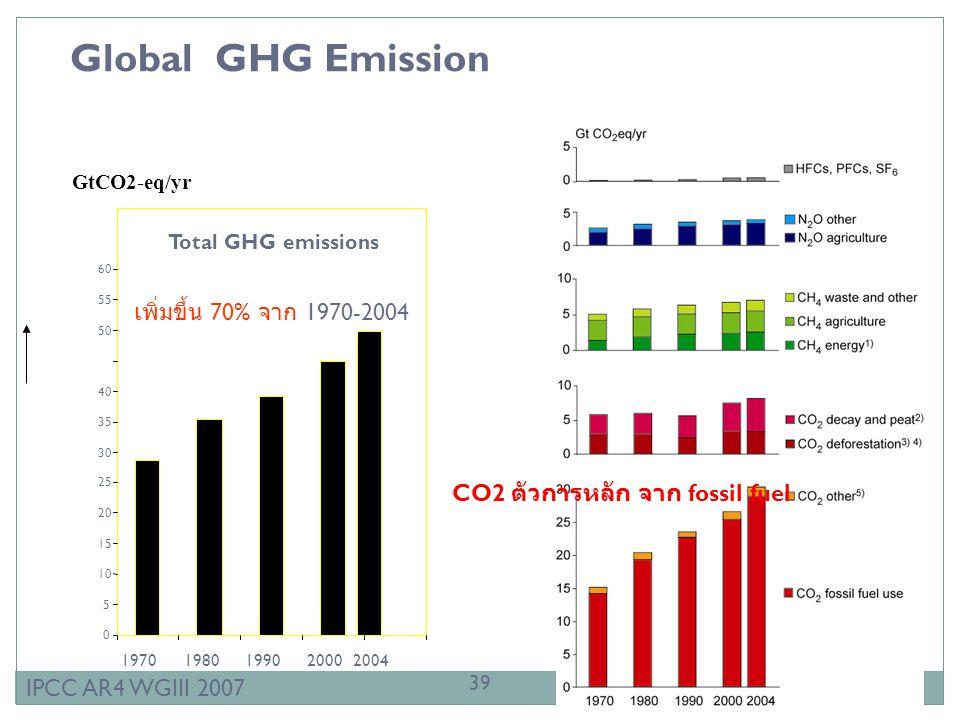 Global GHG Emission เพิ่มขึ้น 70% จาก 1970-2004
