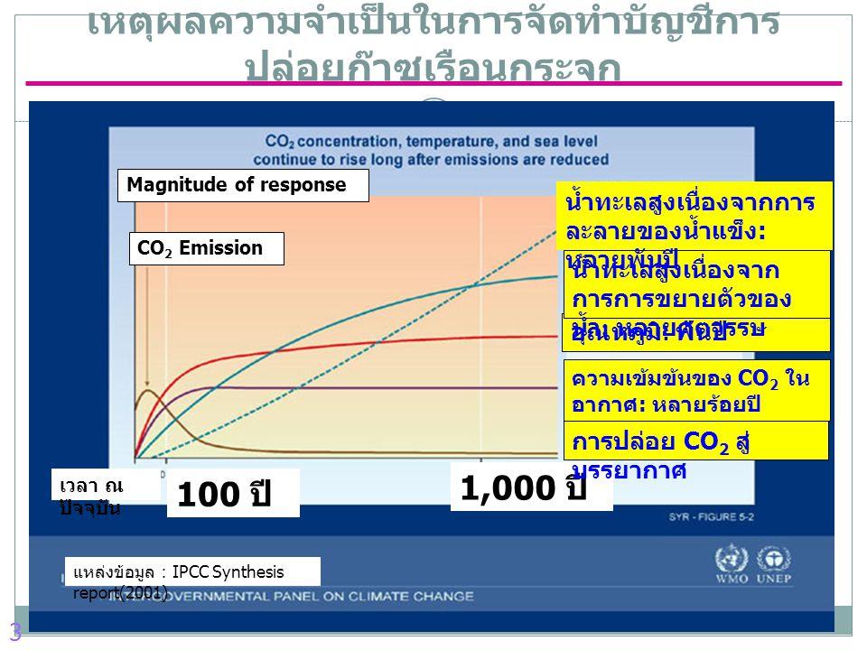 เหตุผลความจำเป็นในการจัดทำบัญชีการปล่อยก๊าซเรือนกระจก