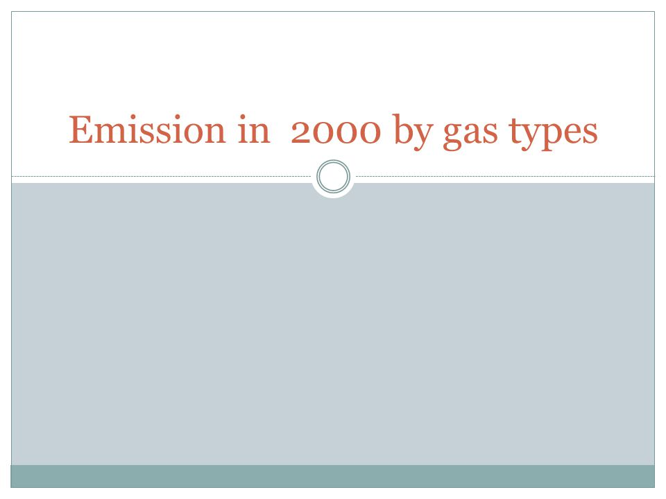 Emission in 2000 by gas types