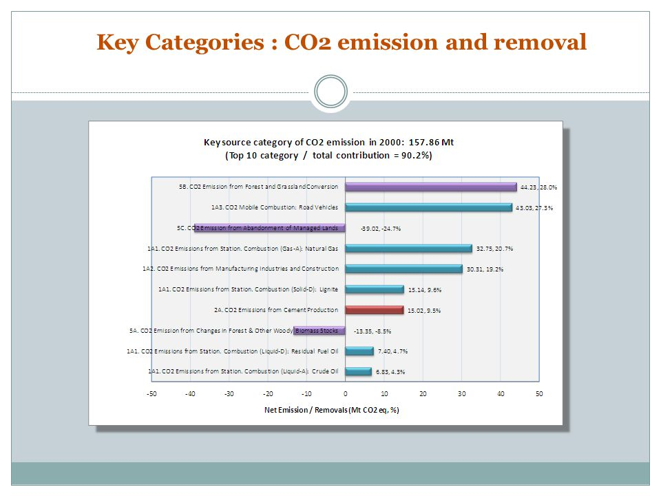 Key Categories : CO2 emission and removal