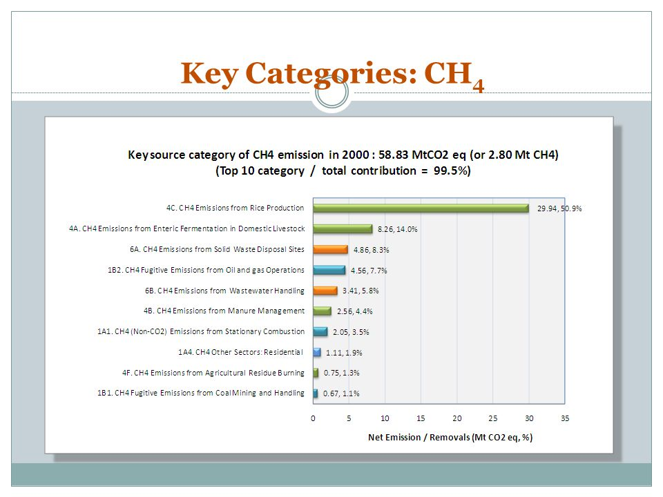 Key Categories: CH4