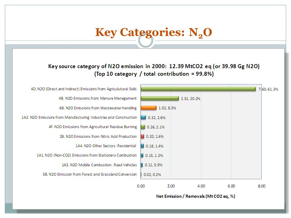 Key Categories: N2O