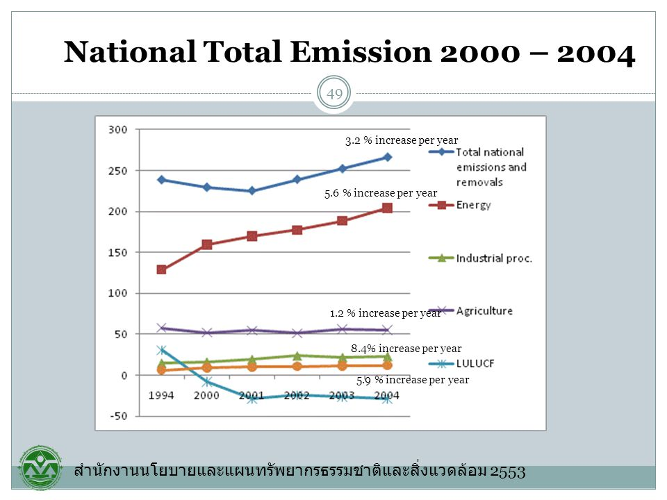 National Total Emission 2000 – 2004