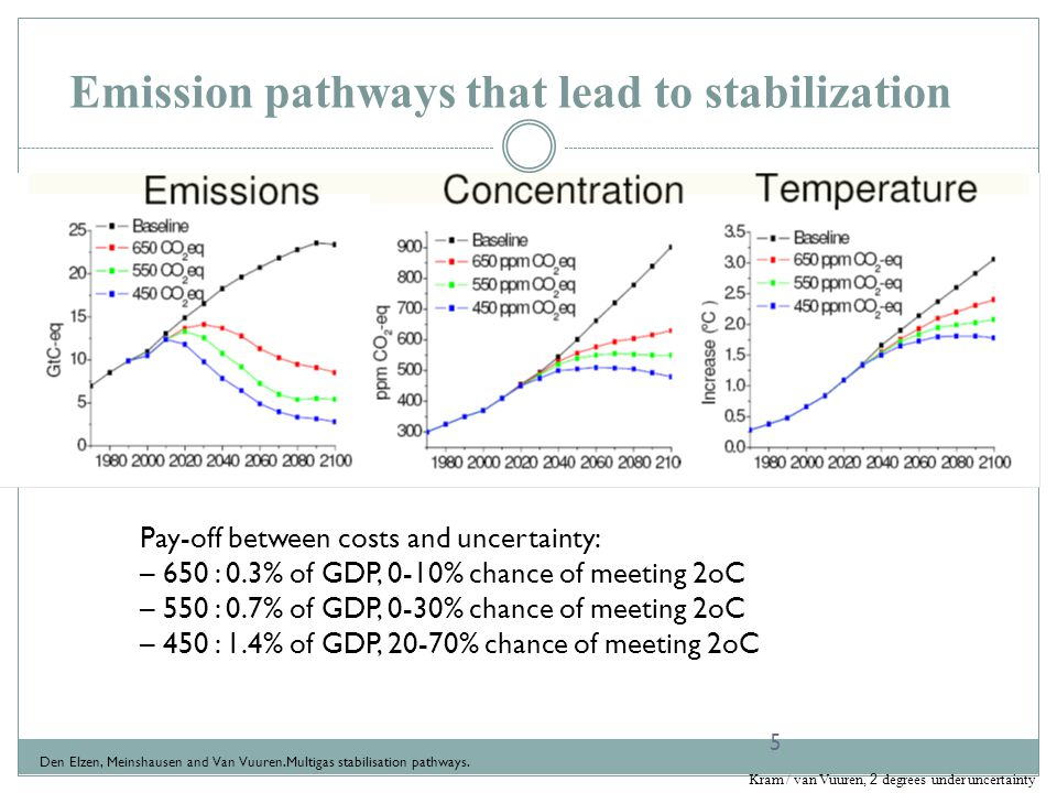 Emission pathways that lead to stabilization