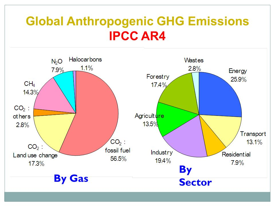 Global Anthropogenic GHG Emissions