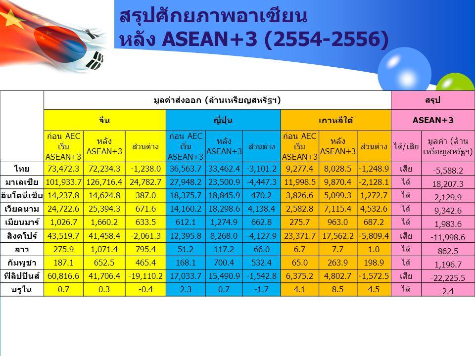 สรุปศักยภาพอาเซียน หลัง ASEAN+3 (2554-2556)