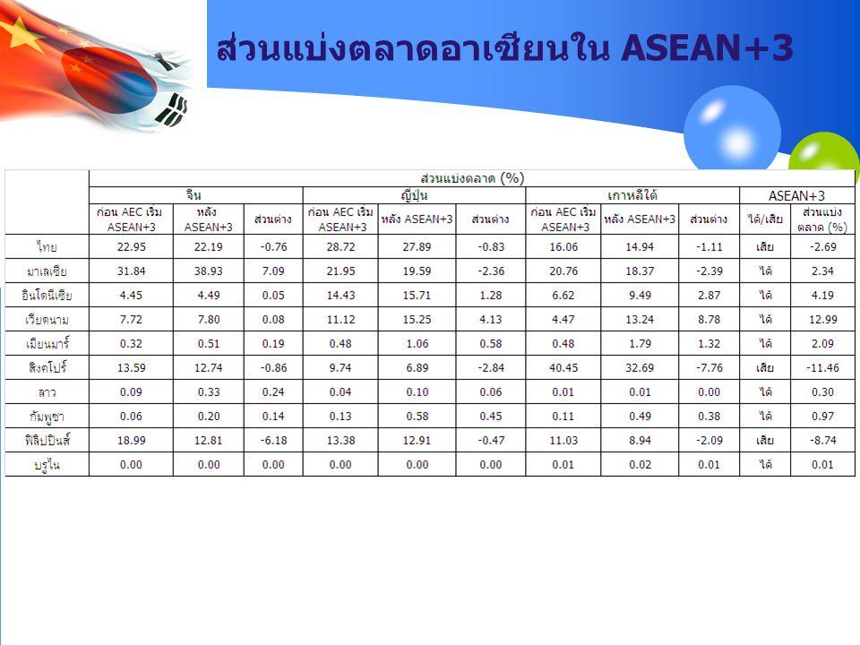 ส่วนแบ่งตลาดอาเซียนใน ASEAN+3