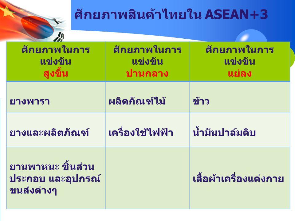 ศักยภาพสินค้าไทยใน ASEAN+3