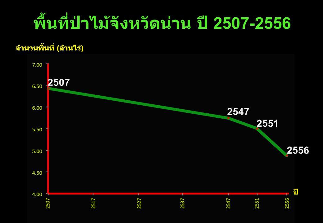 พื้นที่ป่าไม้จังหวัดน่าน ปี 2507-2556 จำนวนพื้นที่ (ล้านไร่)