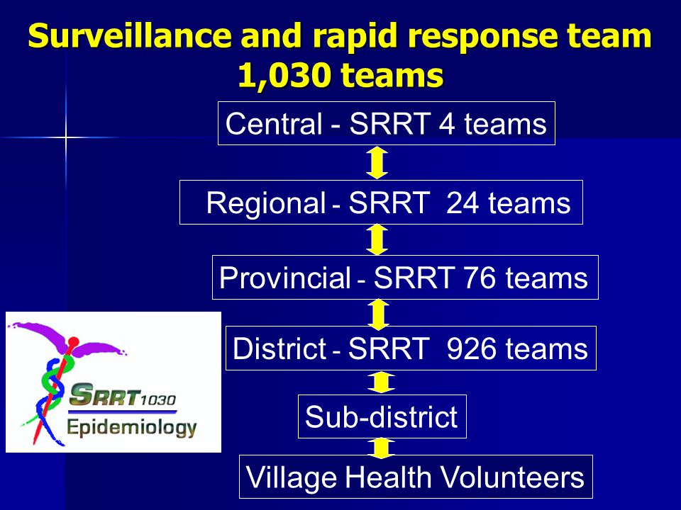 Surveillance and rapid response team 1,030 teams