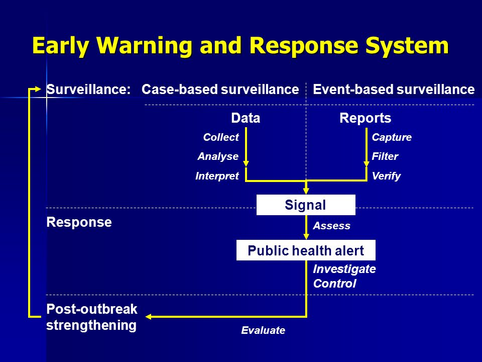 Early Warning and Response System