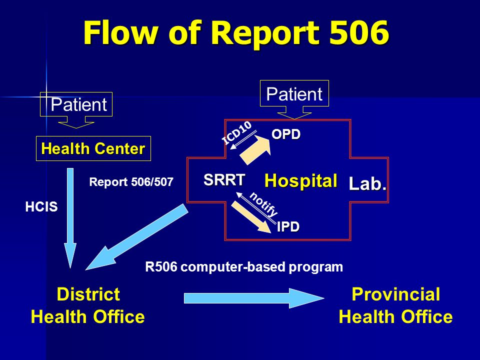Flow of Report 506 Patient Hospital Lab. District Health Office
