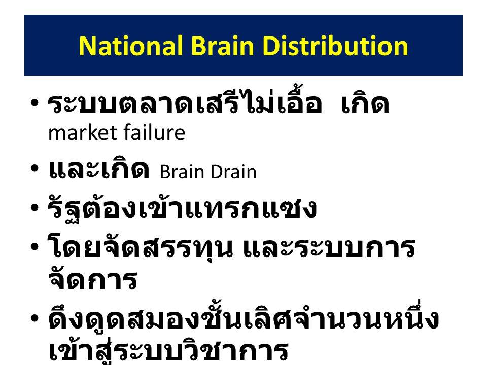National Brain Distribution