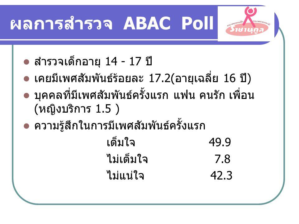 ผลการสำรวจ ABAC Poll สำรวจเด็กอายุ 14 - 17 ปี