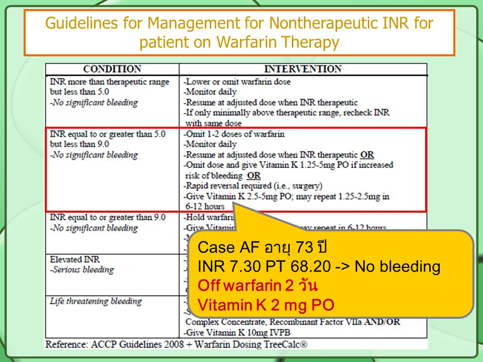 Guidelines for Management for Nontherapeutic INR for patient on Warfarin Therapy