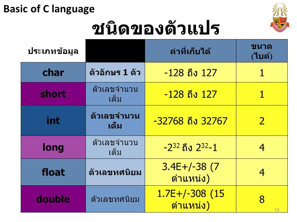ชนิดของตัวแปร Basic of C language char -128 ถึง 127 1 short int