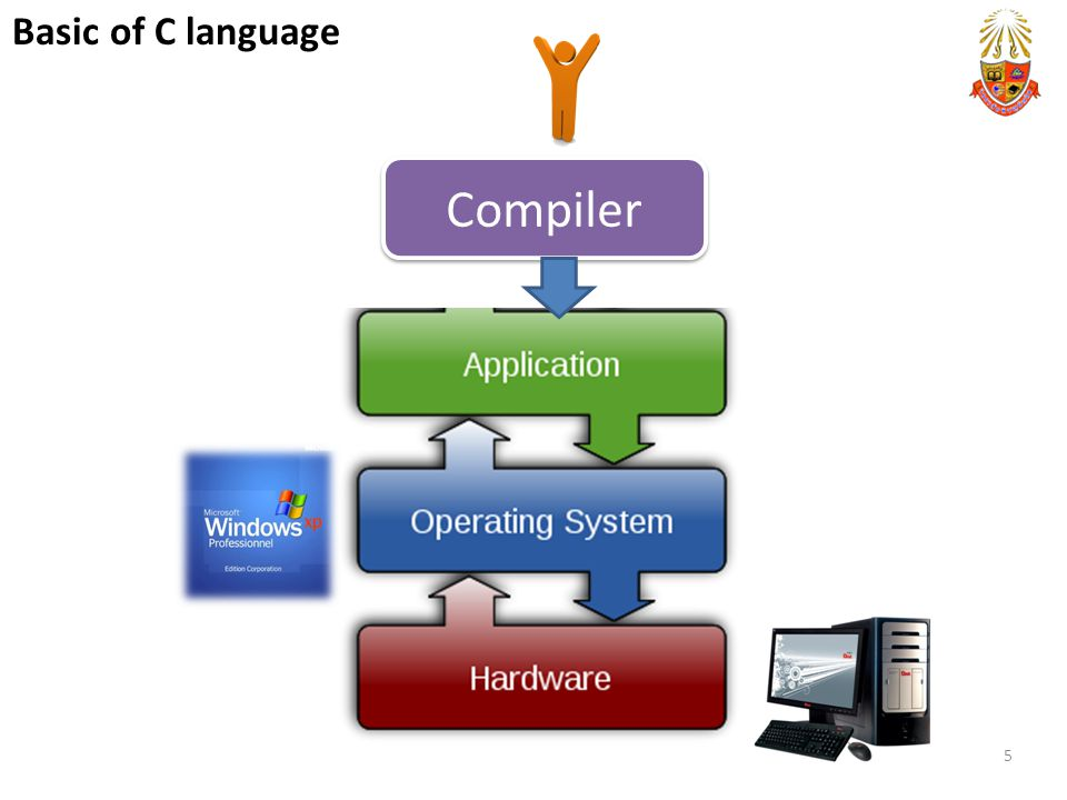 Basic of C language Compiler