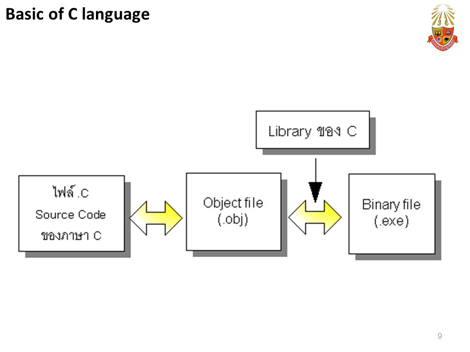 Basic of C language