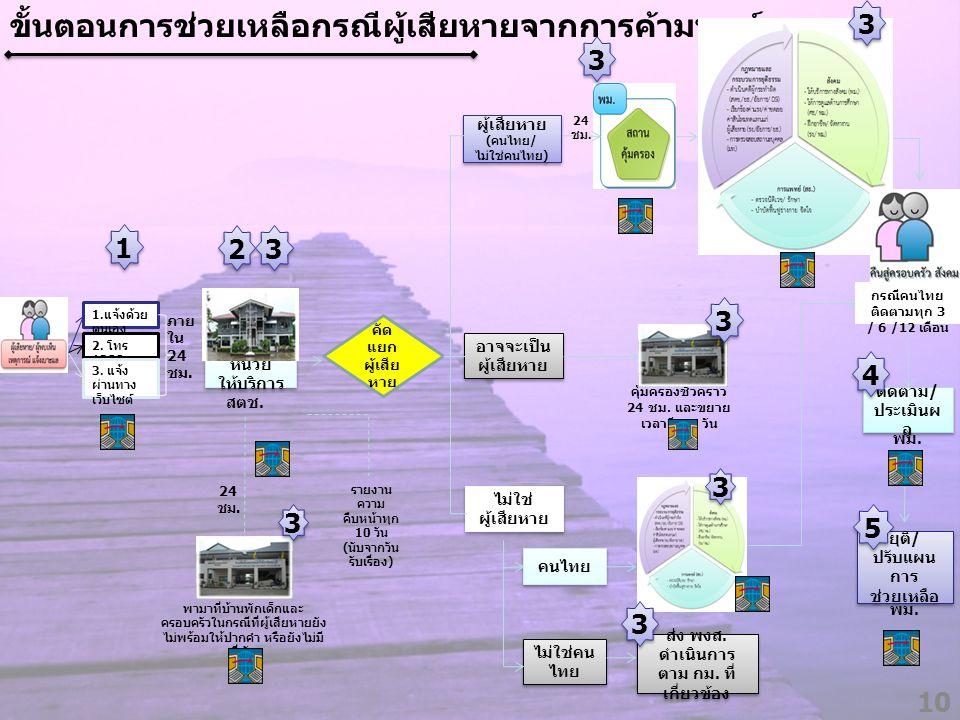 กรณีคนไทยติดตามทุก 3 / 6 /12 เดือน