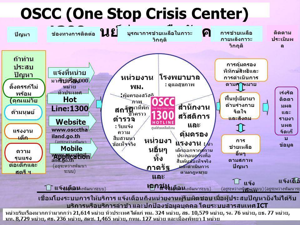 OSCC (One Stop Crisis Center) 1300 ศูนย์ช่วยเหลือสังคม
