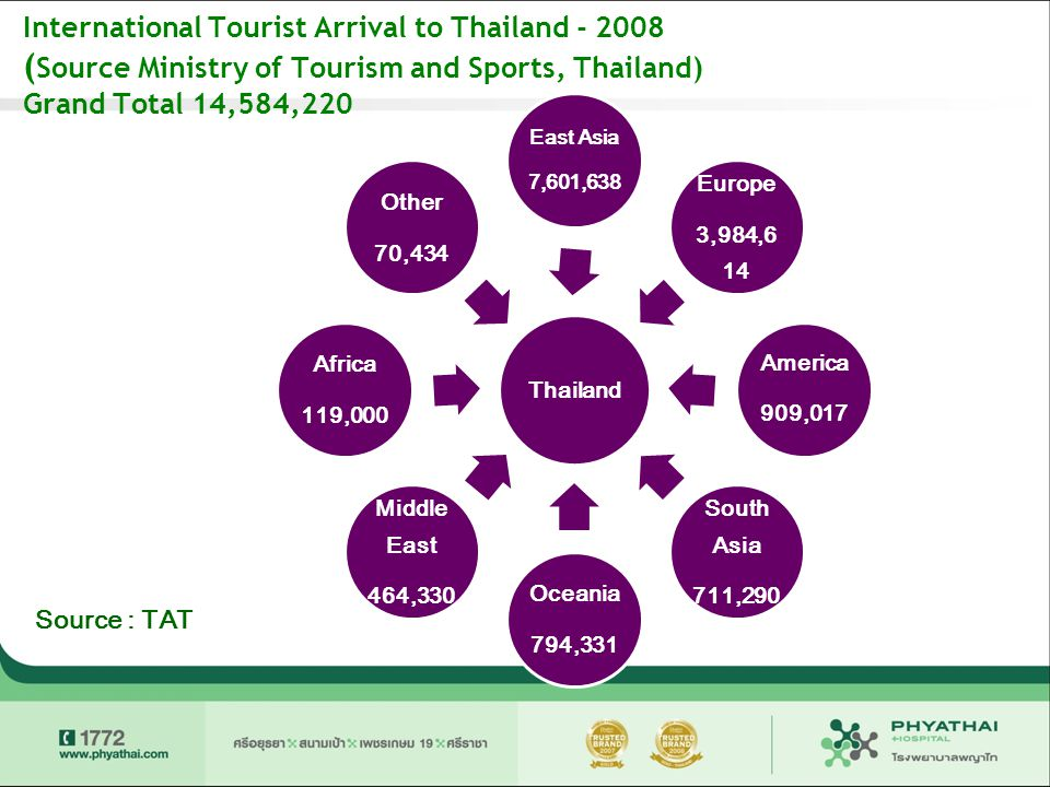 International Tourist Arrival to Thailand - 2008 (Source Ministry of Tourism and Sports, Thailand) Grand Total 14,584,220