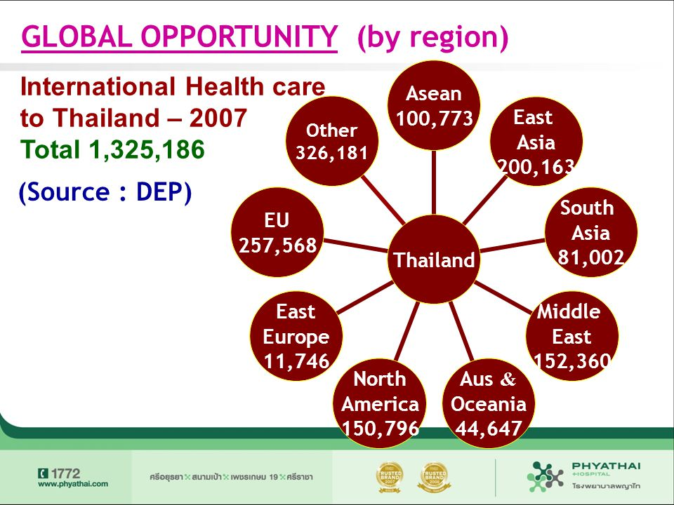 GLOBAL OPPORTUNITY (by region)