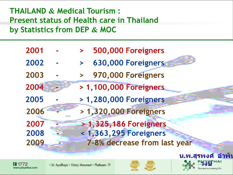 THAILAND & Medical Tourism : Present status of Health care in Thailand