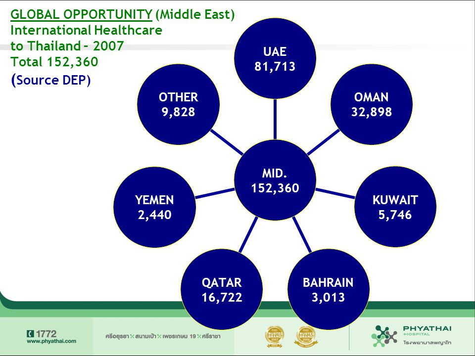 GLOBAL OPPORTUNITY (Middle East) International Healthcare to Thailand – 2007 Total 152,360 (Source DEP)