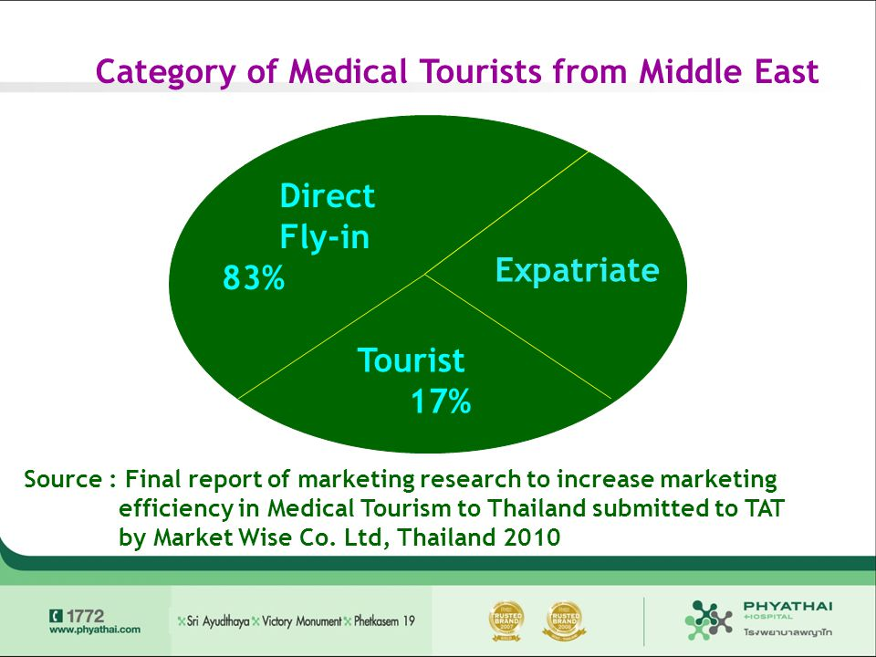 Category of Medical Tourists from Middle East