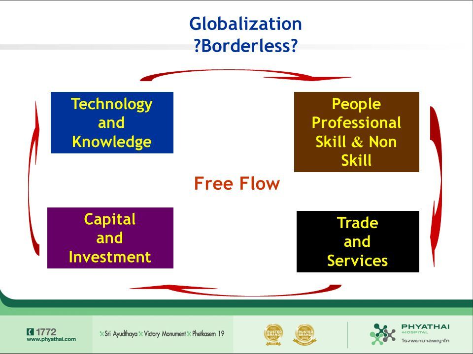 Globalization Borderless Free Flow