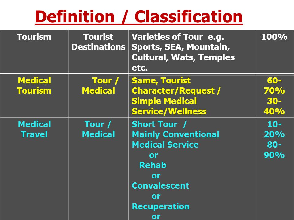 Definition / Classification