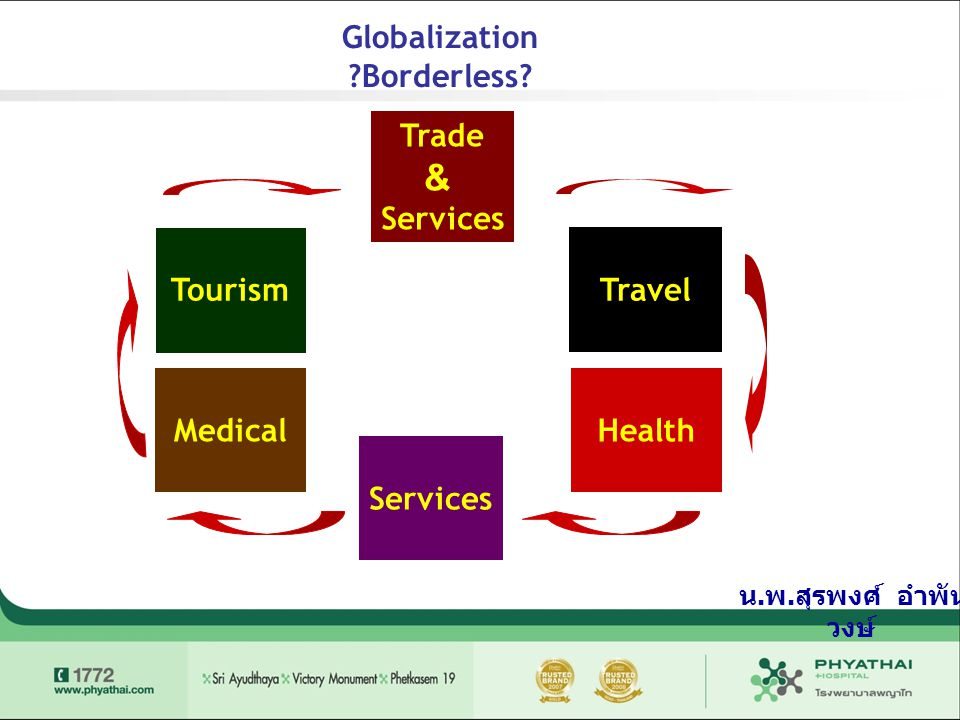 & Globalization Borderless Trade Services Travel Tourism Medical