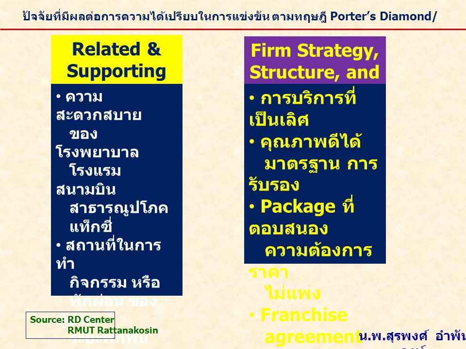 Related & Supporting Industries Firm Strategy, Structure, and Rivalry