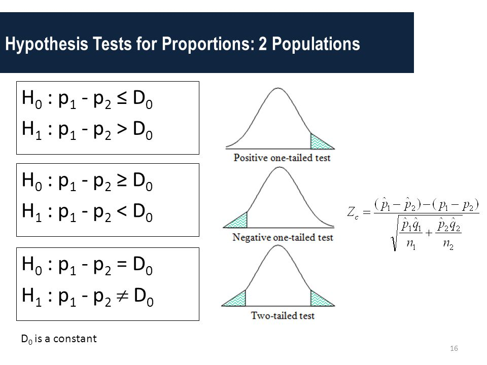 Hypothesis Tests for Proportions: 2 Populations