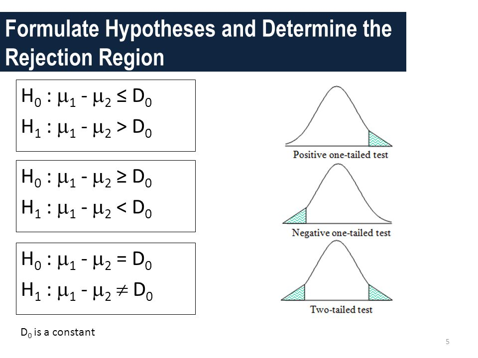 Formulate Hypotheses and Determine the Rejection Region