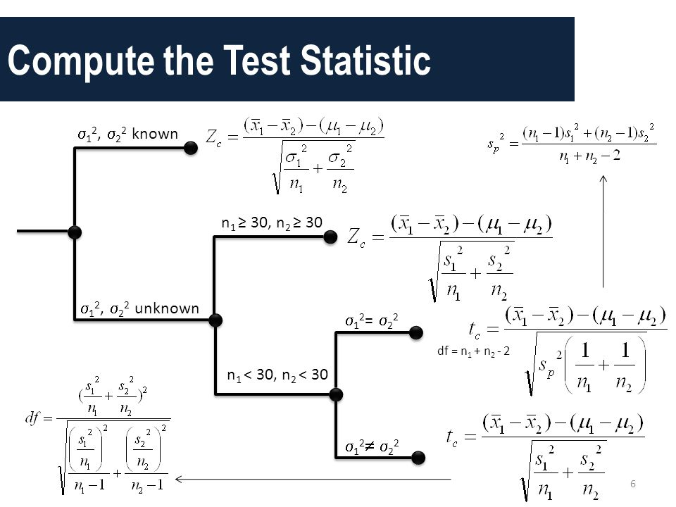 Compute the Test Statistic