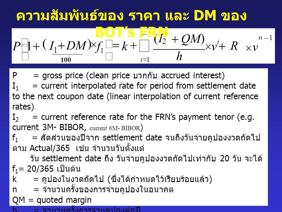 ความสัมพันธ์ของ ราคา และ DM ของ BOT's FRN