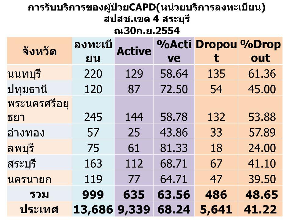จังหวัด ลงทะเบียน Active %Active Dropout %Dropout นนทบุรี 220 129