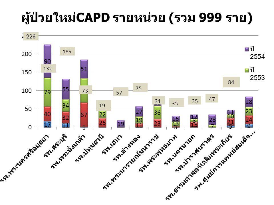 ผู้ป่วยใหม่CAPD รายหน่วย (รวม 999 ราย)