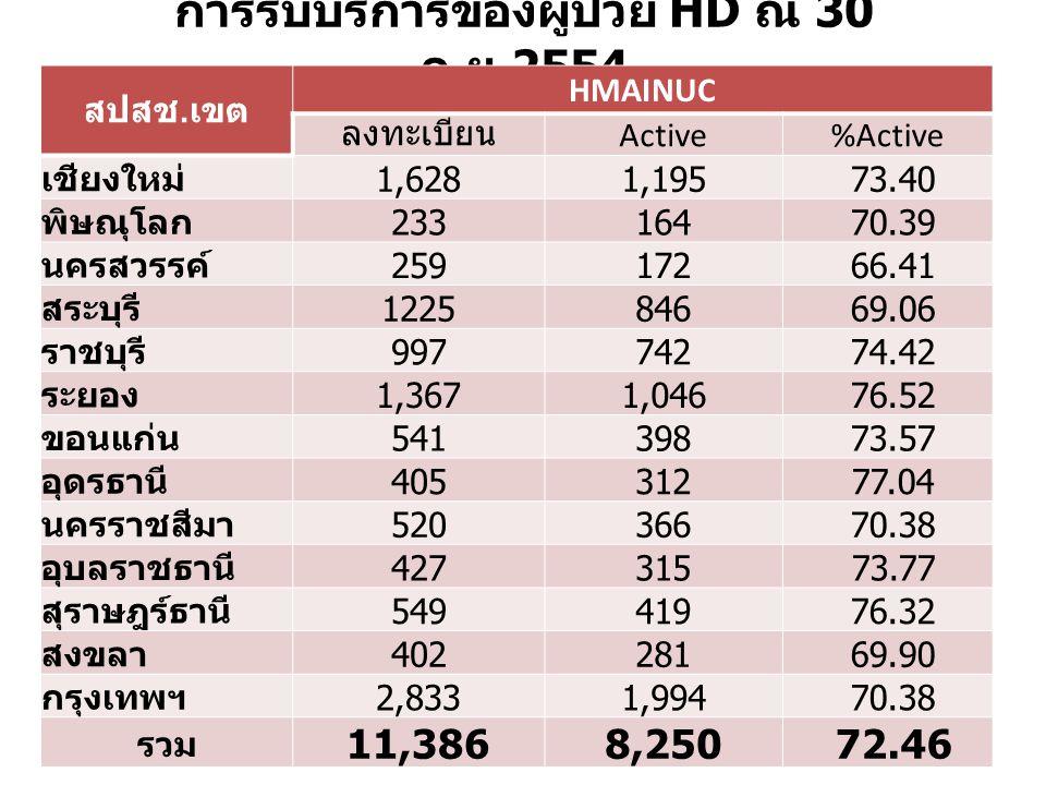 การรับบริการของผู้ป่วย HD ณ 30 ก.ย.2554