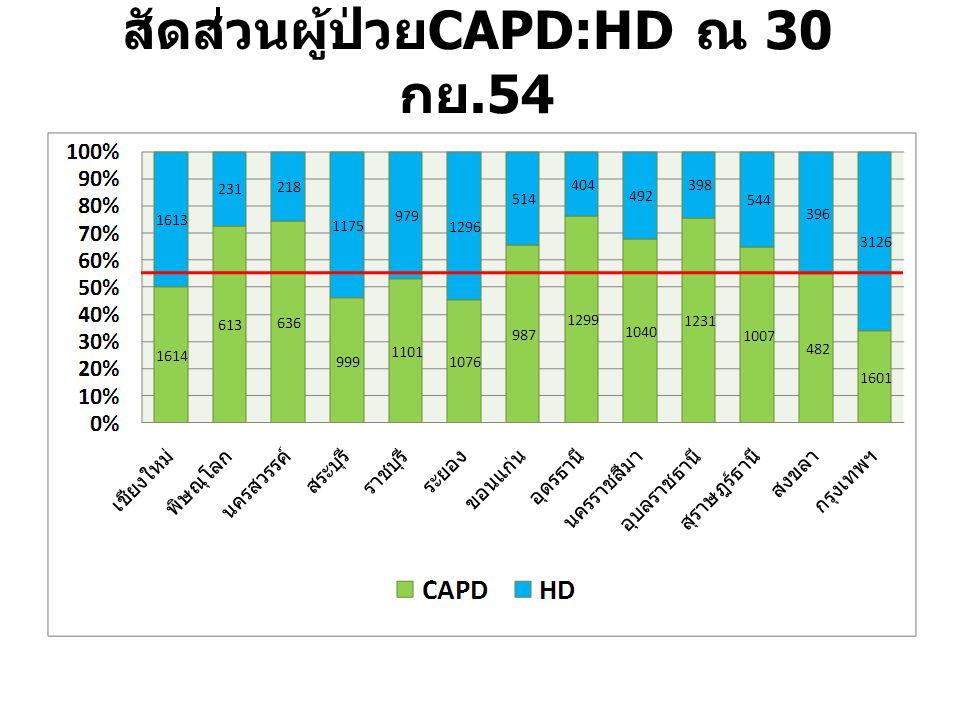 สัดส่วนผู้ป่วยCAPD:HD ณ 30 กย.54