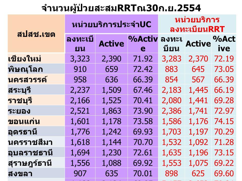 จำนวนผู้ป่วยสะสมRRTณ30ก.ย.2554