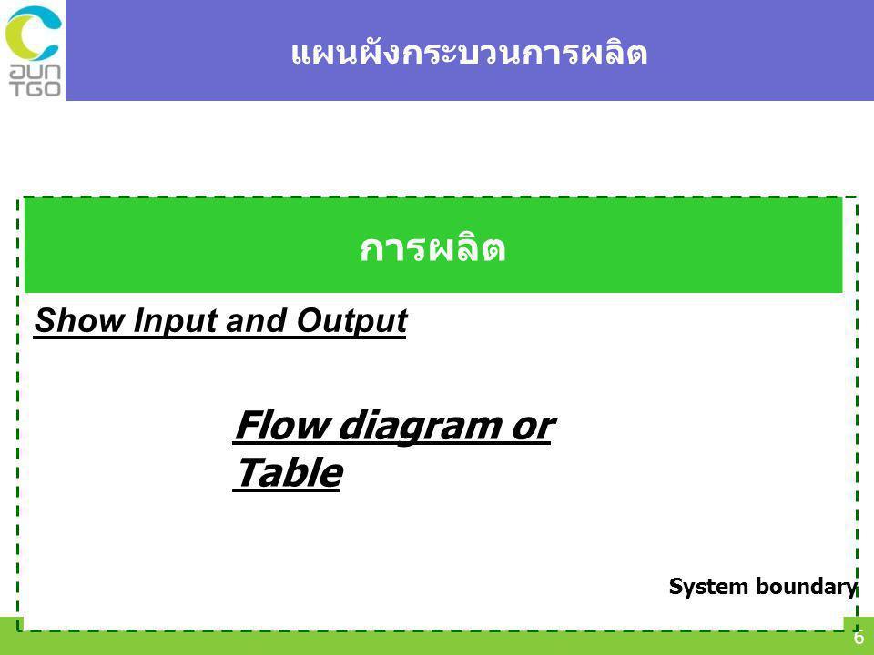 การผลิต Flow diagram or Table แผนผังกระบวนการผลิต