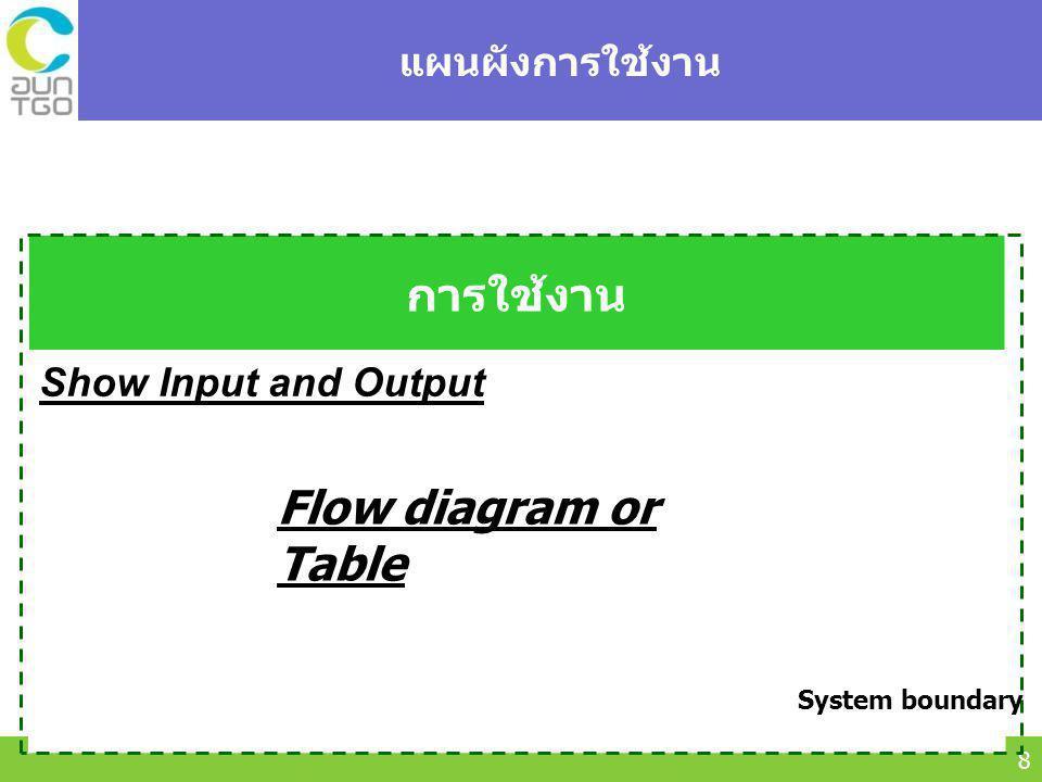 การใช้งาน Flow diagram or Table แผนผังการใช้งาน Show Input and Output