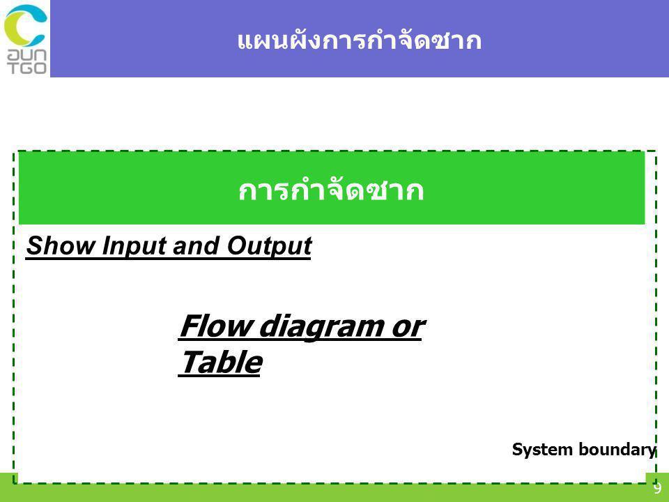การกำจัดซาก Flow diagram or Table แผนผังการกำจัดซาก
