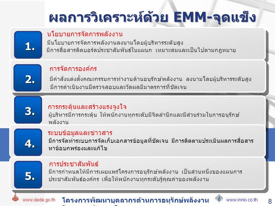 ผลการวิเคราะห์ด้วย EMM-จุดแข็ง